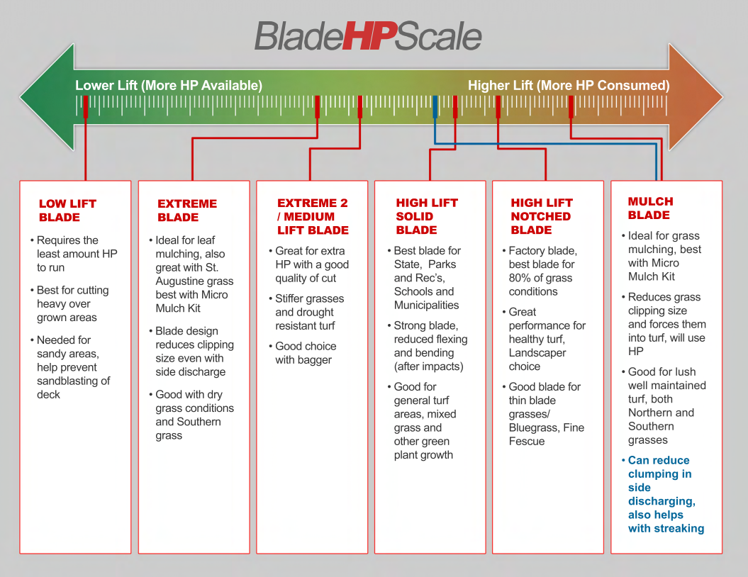 Blade HP Scale